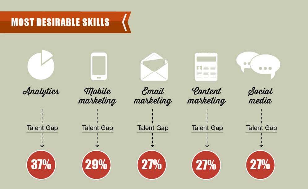 infografica efficace visual content