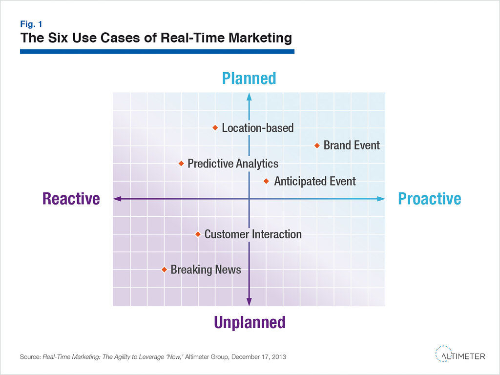 Real time marketing, tabella dei contenuti